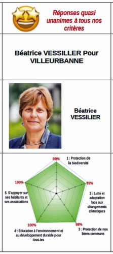 Beatrice Vessilier