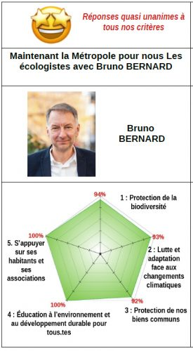Bruno Bernard