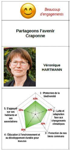 Véronique HARTMANN