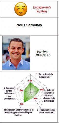 Damien MONNIER